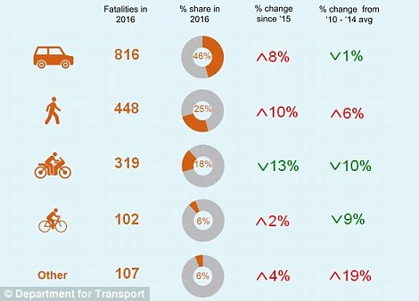 The infographic shows that pedestrian fatalities grew more than any other road user last year