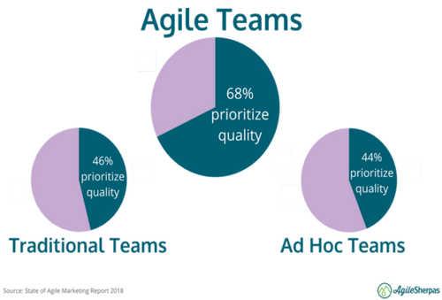 agile-teams
