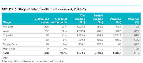 Source: ATO annual report 2016-2017