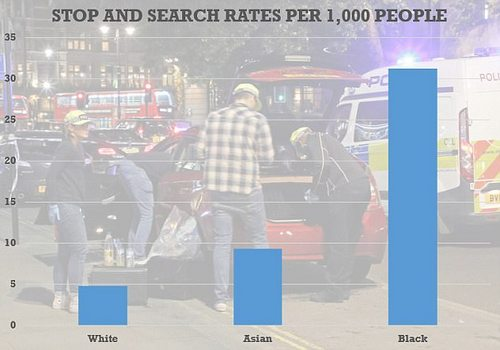 Stop and search rates have been falling in recent years, but black people are still significantly more likely to be tackled by police