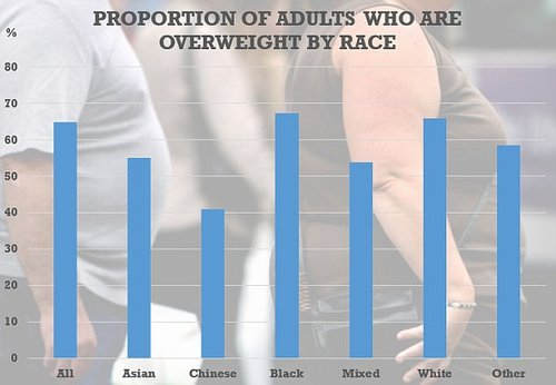 Blacks and white people were both more likely than the wider population to be overweight