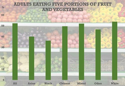 Whites were more likely than other ethnic groups to be eating five portions of fruit and vegetables a day