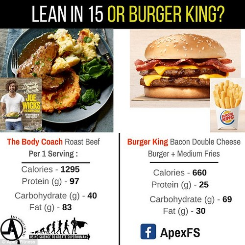 The Body Coach's Roast Beef contains 1,295 calories a serving, compared to a Bacon Double Cheese Burger and Medium Fries from Burger King, which contains 660 calories