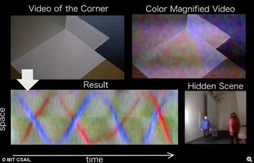 CSAIL's technique doesn¿t require actively projecting light into the space, using natural light sources instead.By stitching together dozens of distinct images together and looking for changes in colour, the system can distinguish objects in motion in the hidden scene