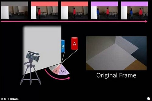 From viewing video (pictured - original frame) of the penumbra, CornerCameras generates one-dimensional images of the hidden scene. The system can then stitch together a series of images to reveal information about the objects around the corner