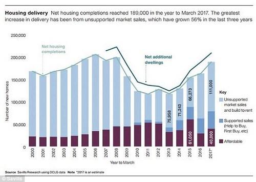 The chart shows how housebuilding has grown since the financial crisis slump
