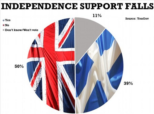 A new YouGov poll for The Times today places support for the Union at 50 per cent, against 39 per cent for independence.The gap widens to 14 points if Don't Know responses are excluded from the sample.