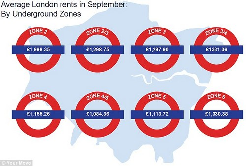 London house prices are so high that even high rents in the capital doesn't yield a good return