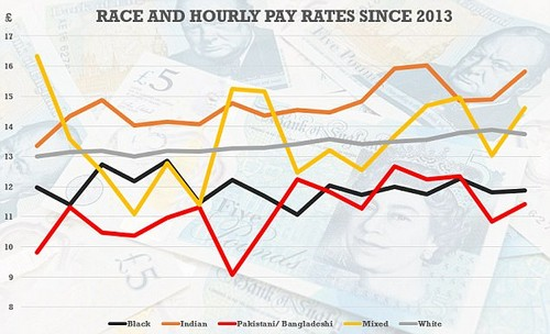 The government 'race audit' shows that ethnic minorities are more likely to be low paid