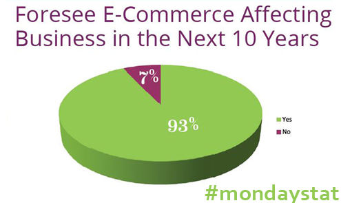 monday stat future e-commerce
