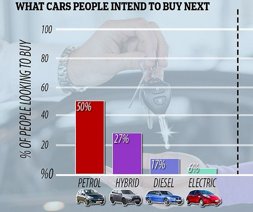 Going green? Not just yet: A new survey found just 6% of drivers intend to buy an electric car next