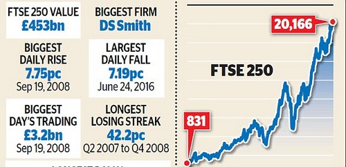 The FTSE250 is comprised of medium-sized British businesses which tend to be more domestically focused than the international giants of the FTSE 100