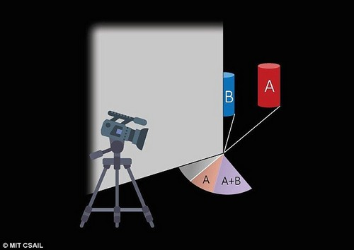 This image shows the camera pointing at thepenumbra, the fuzzy shadow created at a corner wall by reflected light. Unseen objects (B) cast a small shadow (in grey) by reflecting light that is joined by shadows created by seen objects (A) which the system observes