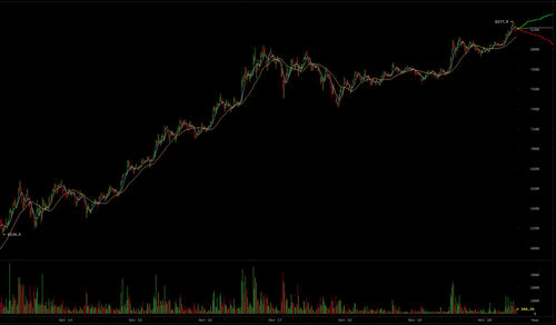 Bitcoin Price Leaps to $8,277 as Record-Setting Rampage Continues