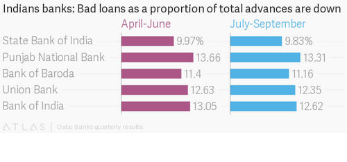 India's biggest banks are piling on the losses, and investors are loving it