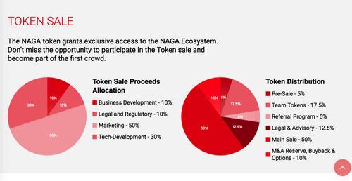 December ICO Analysis – NAGA Review