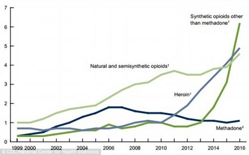 Overdose deaths from synthetic opioids - particularly fentanyl - shot up in 2016, driving the overall climb of the death rate