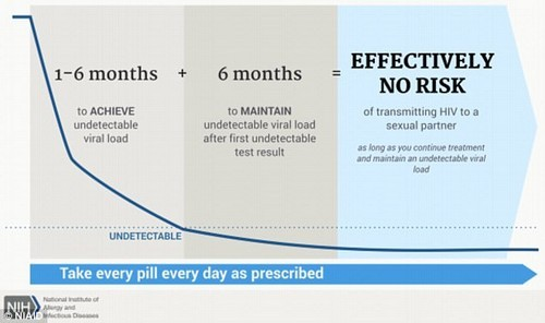 This is the NIH infographic to explain the meaning of an untransmittable HIV virus