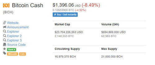 Bitcoin Cash Price Temporarily Dips Below $1,500