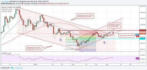 Bitcoin, Ethereum, Cardano, NEO, EOS: Price Analysis, March 06