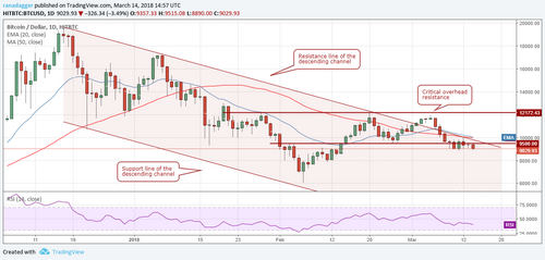 Bitcoin, Ethereum, NEO, EOS: Price Analysis, March 14