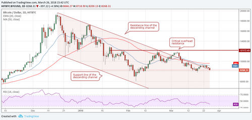 Bitcoin, Ethereum, NEO, EOS: Price Analysis, March 26