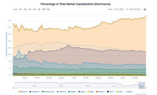Percentage of Total Market Capitalization