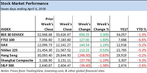 Equity Markets vs. Cryptocurrency Markets: Weekly Performance Review: March 31 – Apr. 6