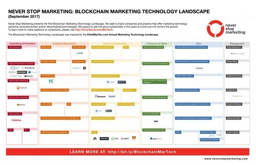 6 takeaways from the ClickZ Blockchain Marketing Forum