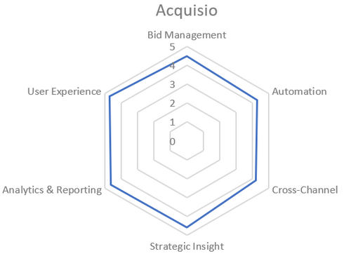 Acquisio Scores