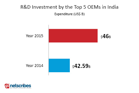 R&D investment by Indian OEMS