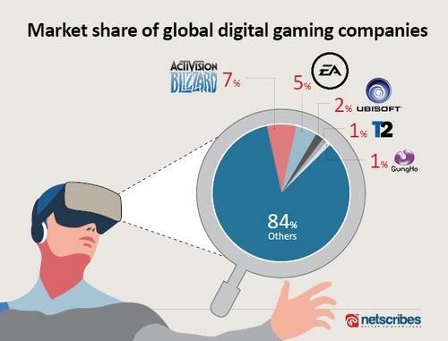 Top 5 companies by market share, Digital gaming