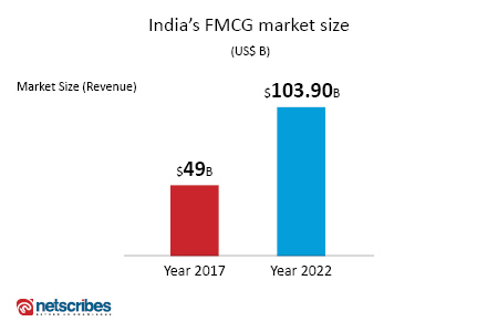 Indian FMCG market size