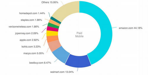 Amazon's paid search in consumer electronics
