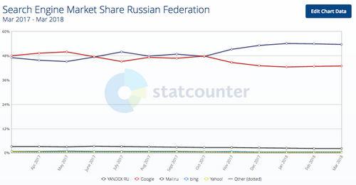 Yandex vs Google in Russia