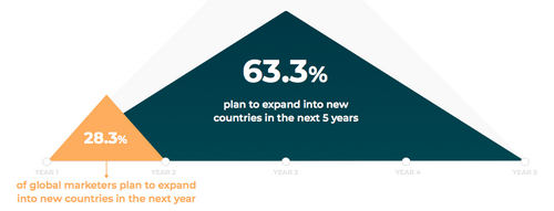 Marketers planning to expand into more countries