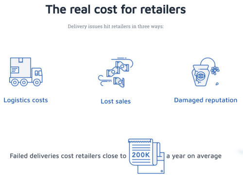 cost_to_retailers