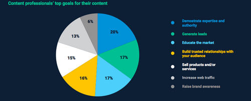 How should your business approach content creation?