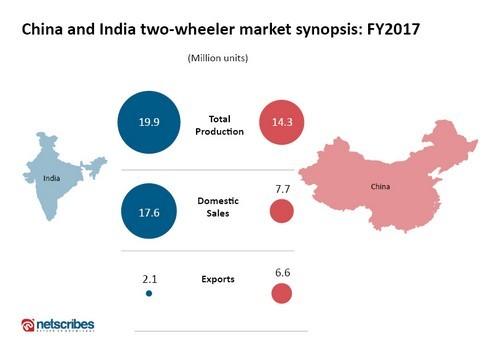 Two wheeler market 2017: India vs China