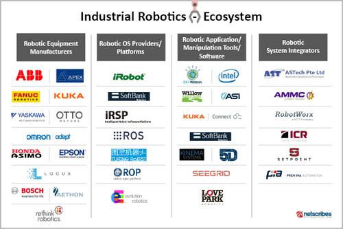 Industrial-Robotics-Ecosystem