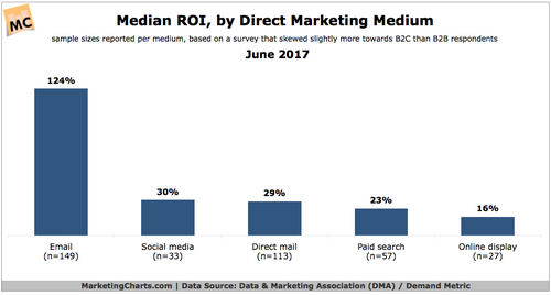 DMA-Median ROI by channel