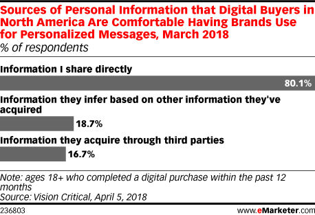 Few People Are Comfortable Sharing Data Through Third Parties
