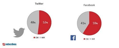 csk-kkr-fb-charts