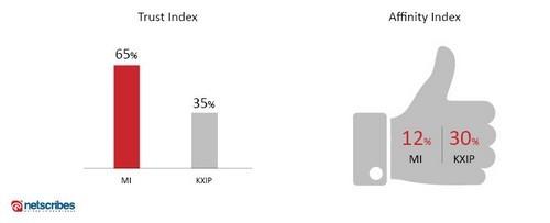 trust-affinity-index-mi-kxip