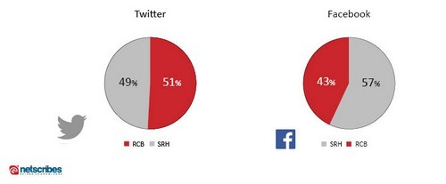 SRH-RCB-facebook-and-twitter-chart