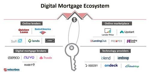 Digital Mortgage Ecosystem