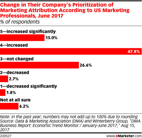The rise of marketing attribution and the benefits for marketers