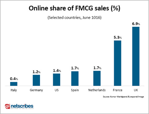 Top countries for online grocery