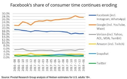 What the declining time spent on Facebook means for marketers