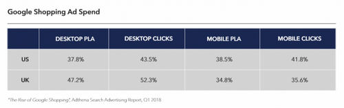 Why Google Shopping is dominating retail search marketing